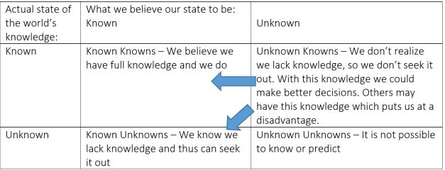 Knowns and Unknowns in Product Development